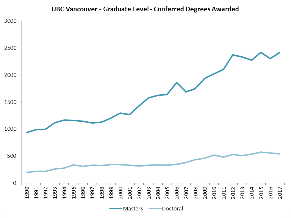 Graph showing graduate degrees awarded from 1990 to 2017