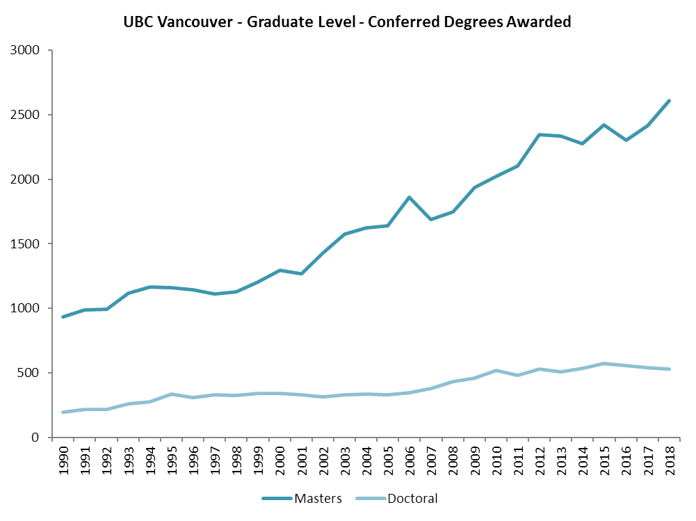 Graph showing graduate degrees awarded from 1990 to 2018