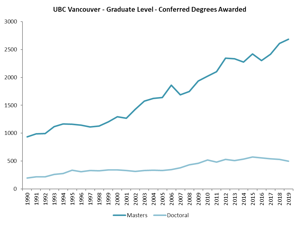 Graph showing graduate degrees awarded from 1990 to 2019