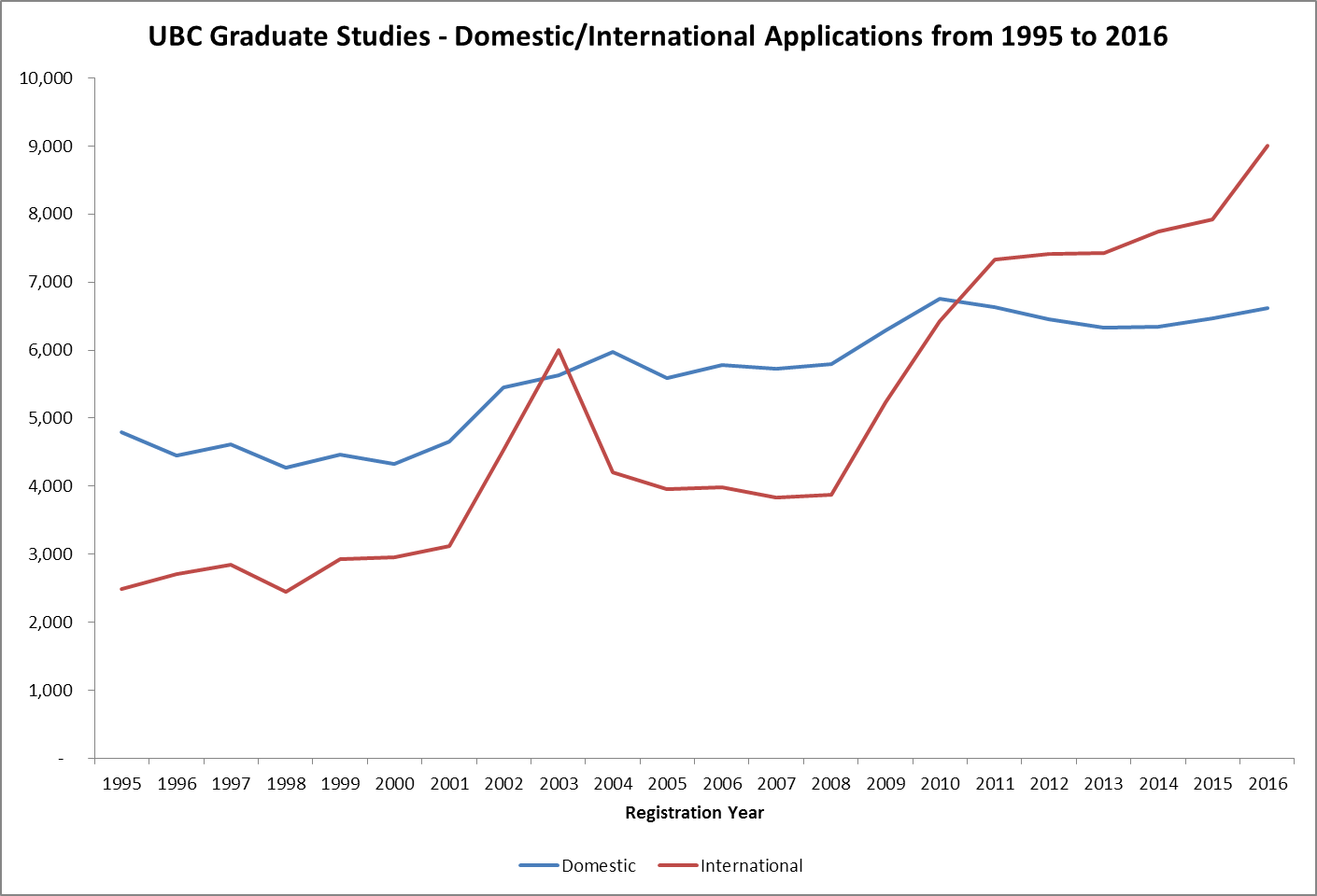 UBC Graduate Studies - Masters and Doctoral International Application Numbers from 1995 to 2016