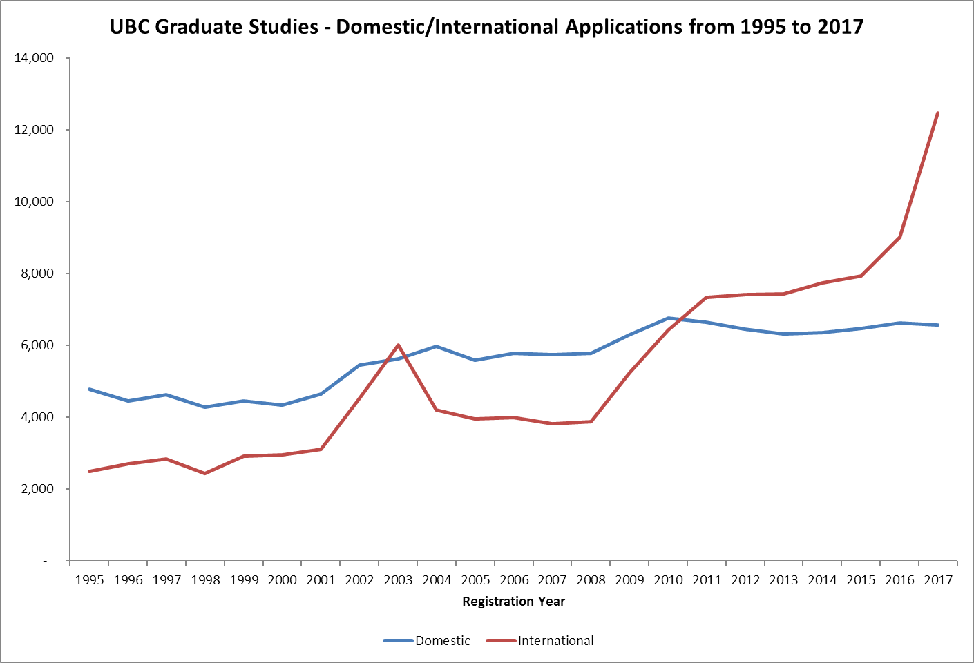 UBC Graduate Studies - Masters and Doctoral International Application Numbers from 1995 to 2017