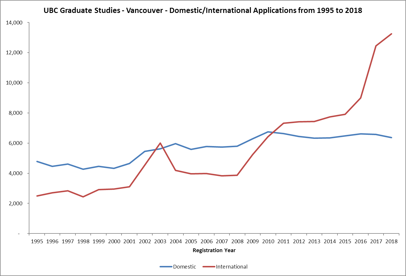 UBC Graduate Studies - Masters and Doctoral International Application Numbers from 1995 to 2018