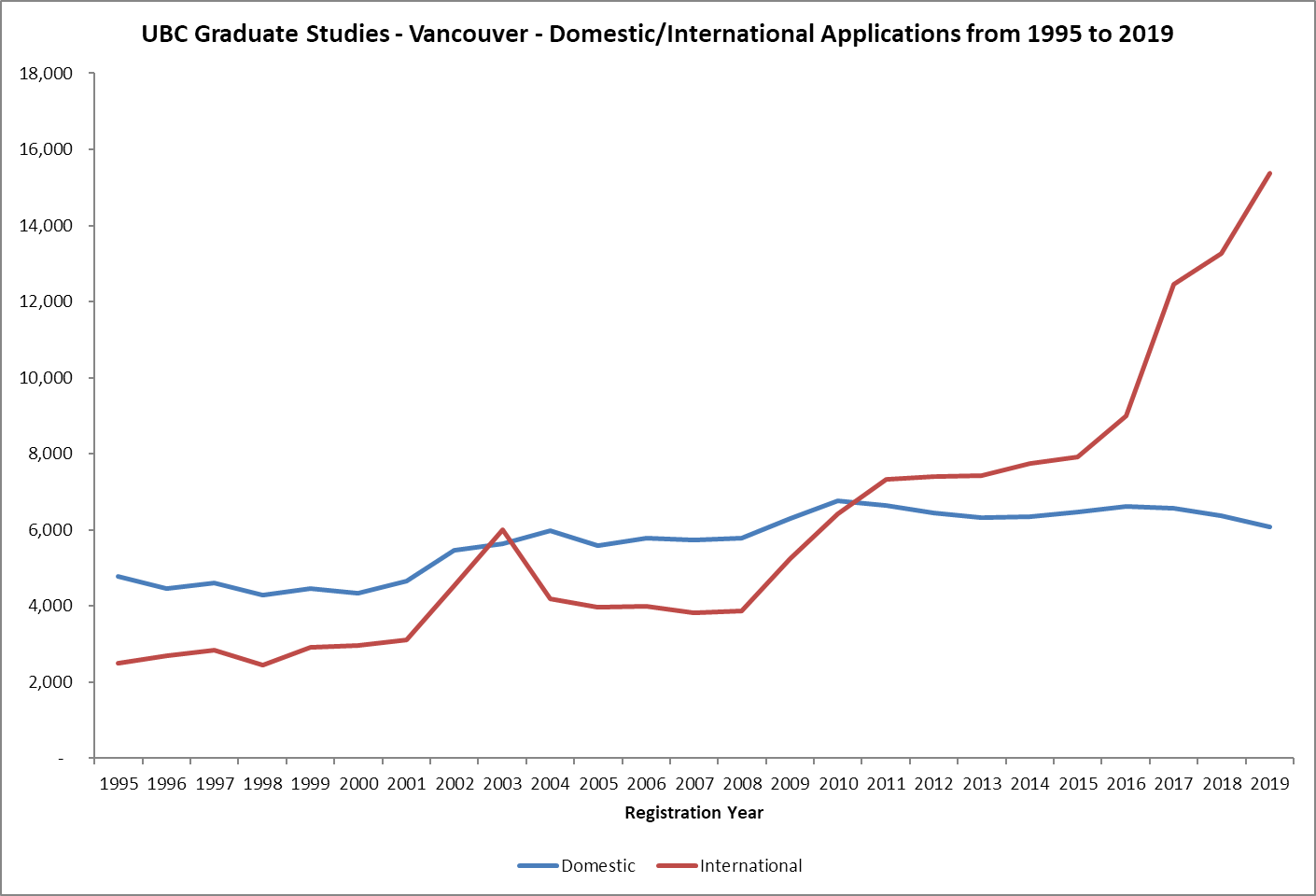 UBC Graduate Studies - Masters and Doctoral International Application Numbers from 1995 to 2019
