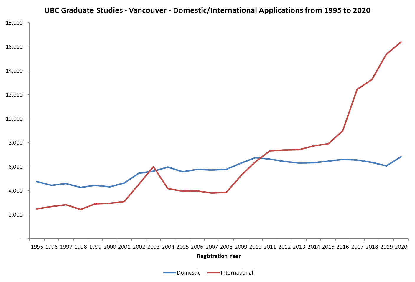 UBC Graduate Studies - Masters and Doctoral International Application Numbers from 1995 to 2020