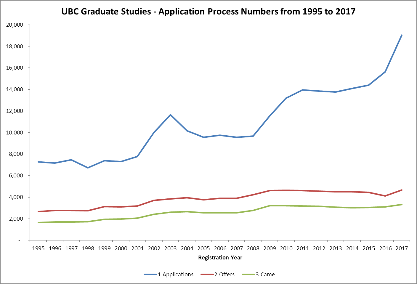 UBC Graduate Studies - Masters and Doctoral Admission Process Numbers from 1995 to 2017