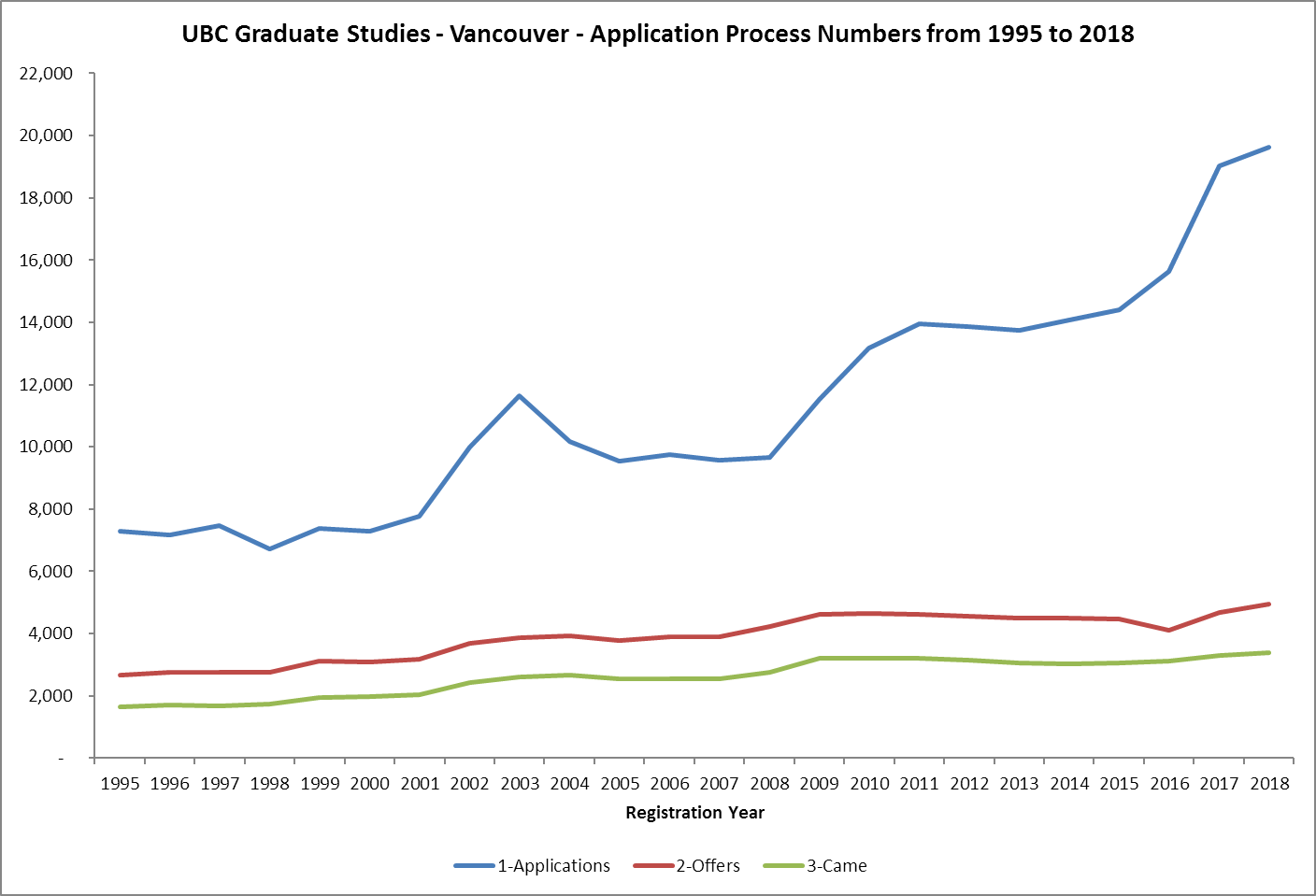 UBC Graduate Studies - Masters and Doctoral Admission Process Numbers from 1995 to 2018
