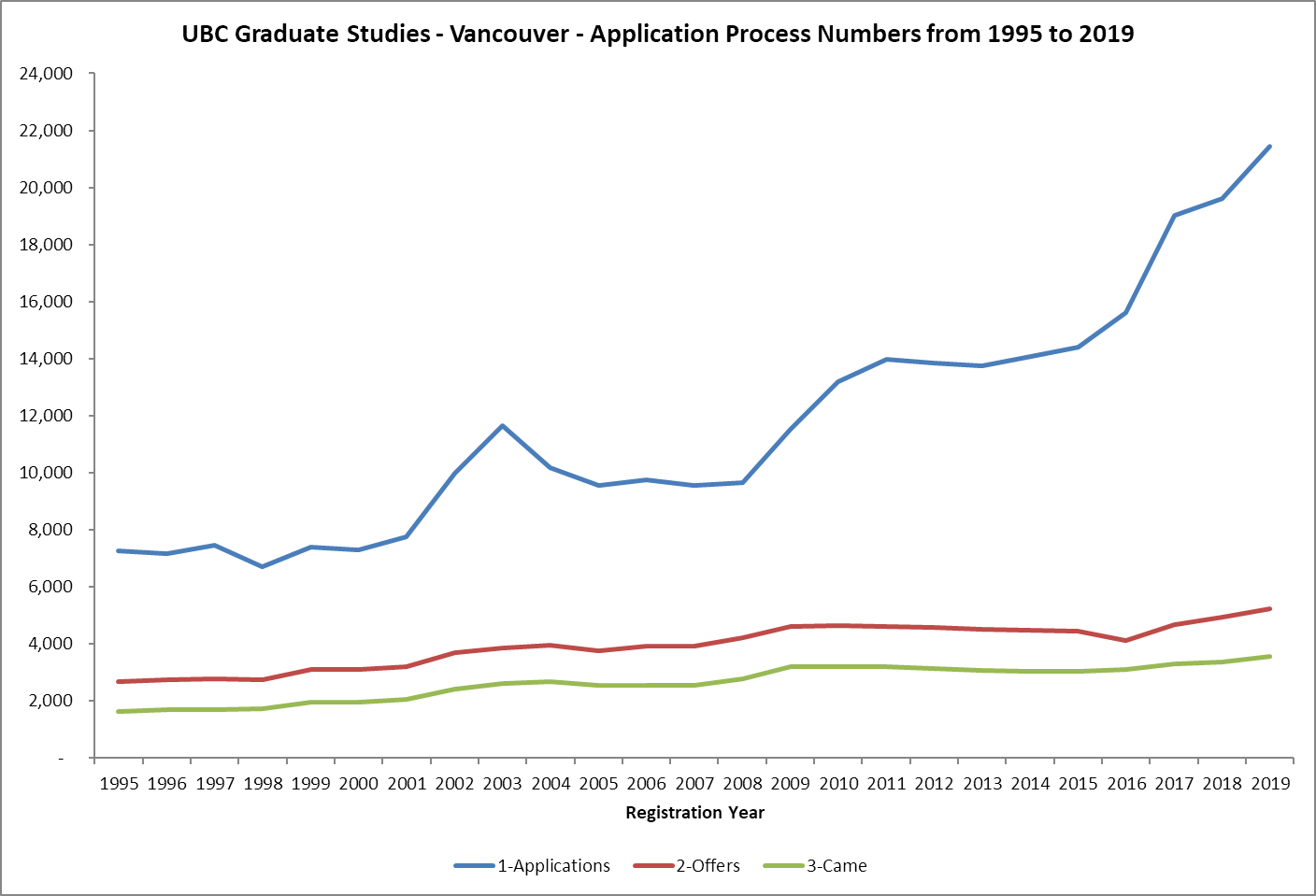 UBC Graduate Studies - Masters and Doctoral Admission Numbers from 1995 to 2019