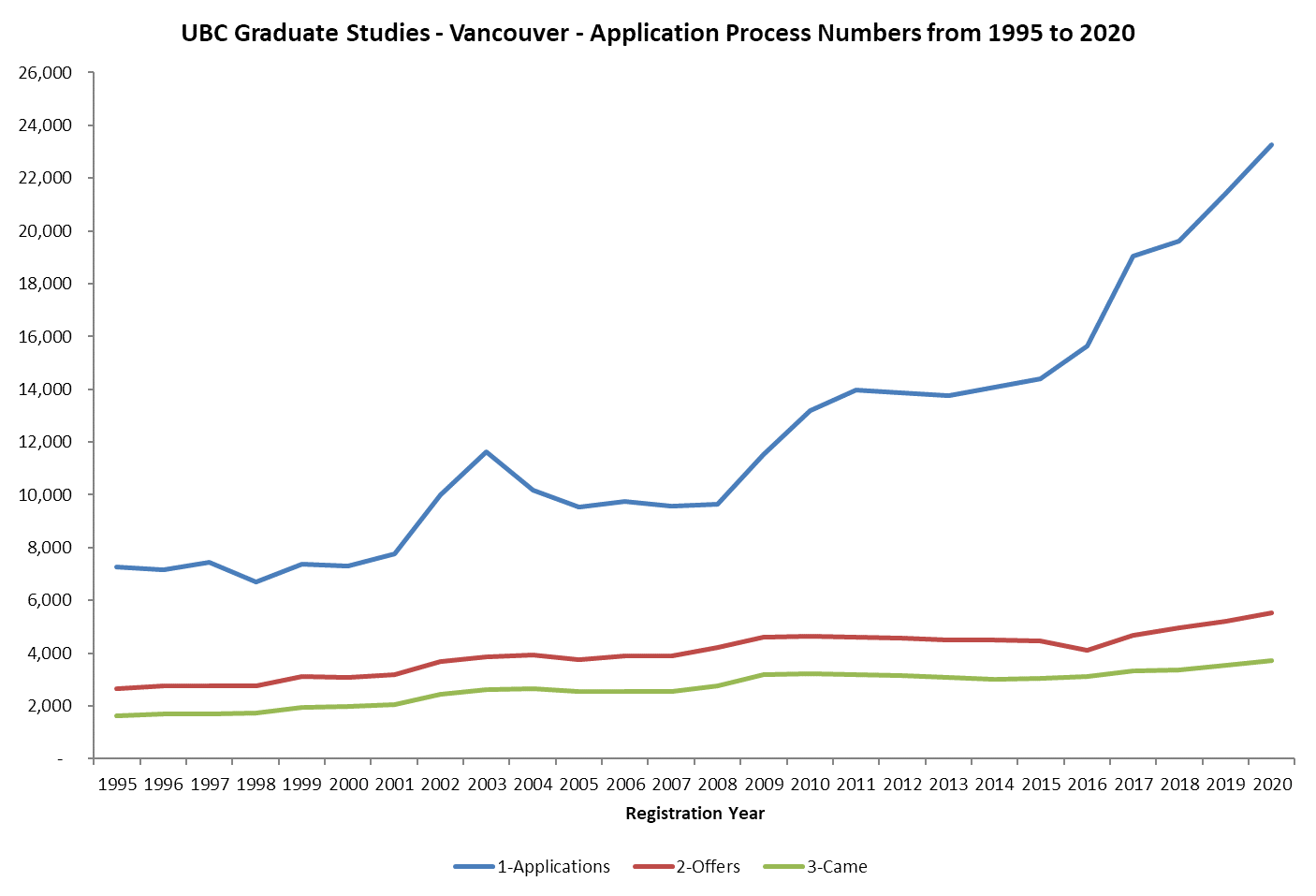 UBC Graduate Studies - Masters and Doctoral Admission Numbers from 1995 to 2020