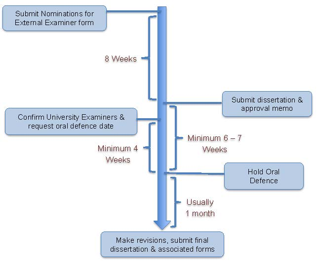 Doctoral Examinations Timeline and Flowchart