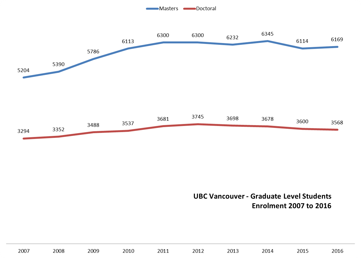 Graph showing the enrolment of graduate level students between 2007 and 2016