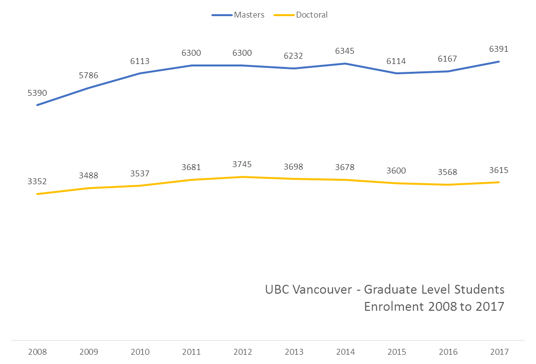 Graph showing the enrolment of graduate level students between 2008 and 2017