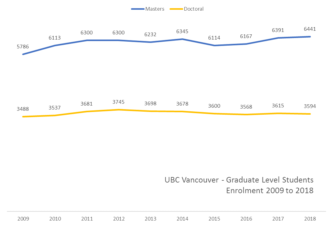 Graph showing the enrolment of graduate level students between 2009 and 2018