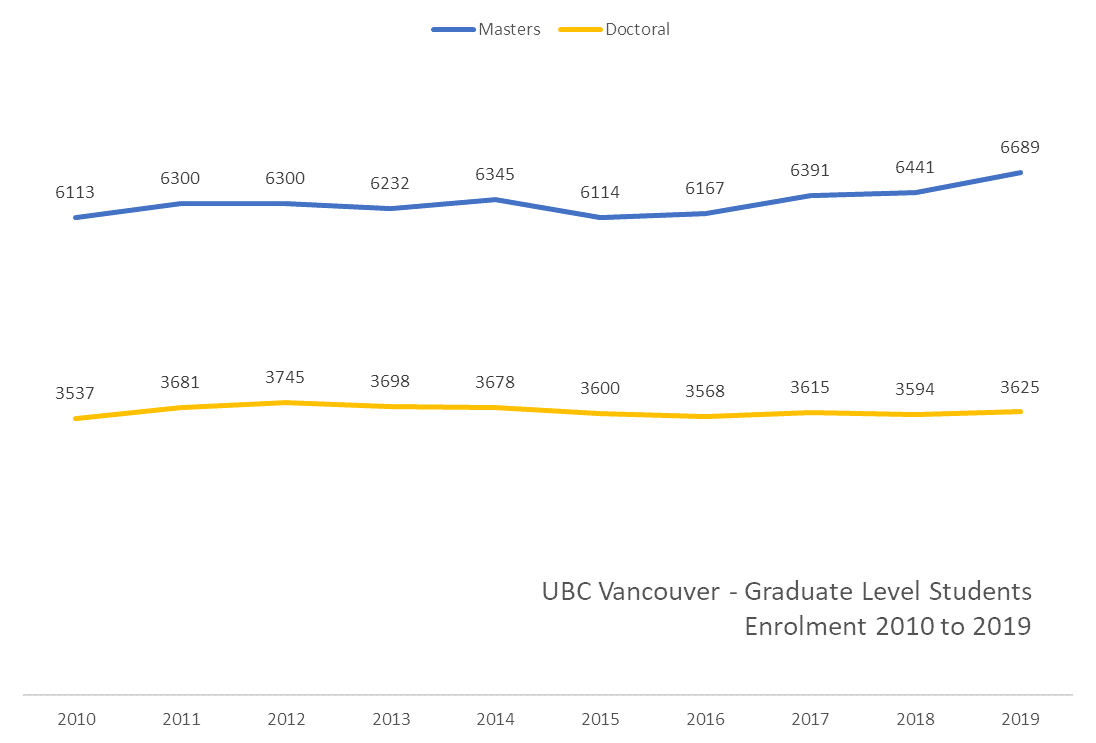 Graph showing the enrolment of graduate level students between 2010 and 2019