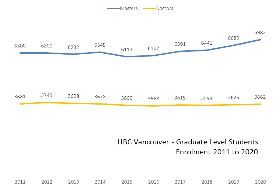 Graph showing the enrolment of graduate level students between 2011 and 2020