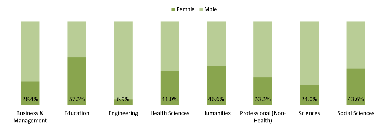UBC Vancouver - Gender - 1991 percentage of Doctoral students by Statscan CIP Division