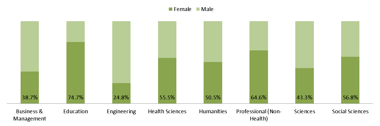 UBC Vancouver - Gender - 2016 percentage of Doctoral students by Statscan CIP Division