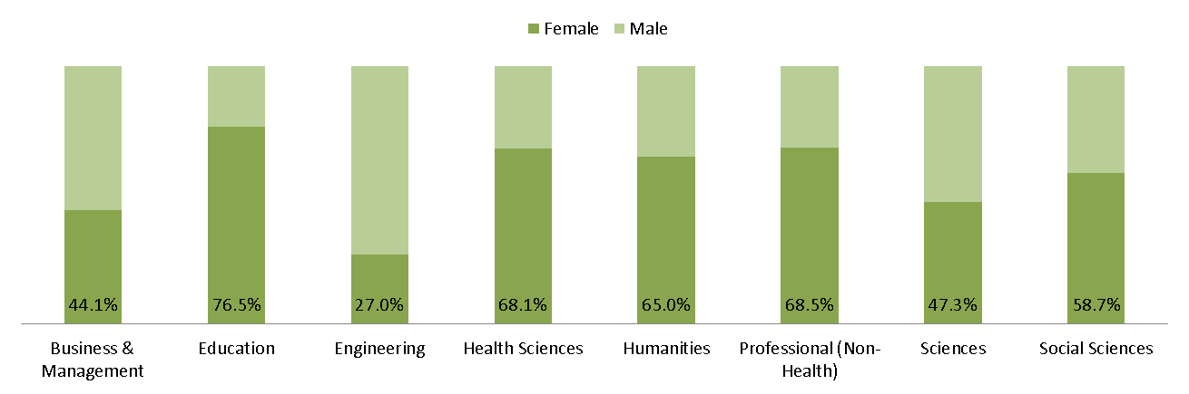 UBC Vancouver - Gender - 2016 percentage of Masters students by Statscan CIP Division
